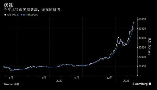 比特币贵过黄金 美国数字货币交易所Coinbase即将登陆纳斯达克