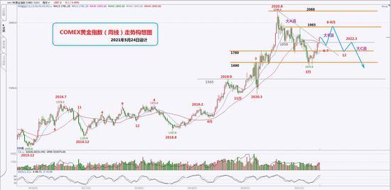 国联期货:黄金:大B浪反弹有望持续至9月