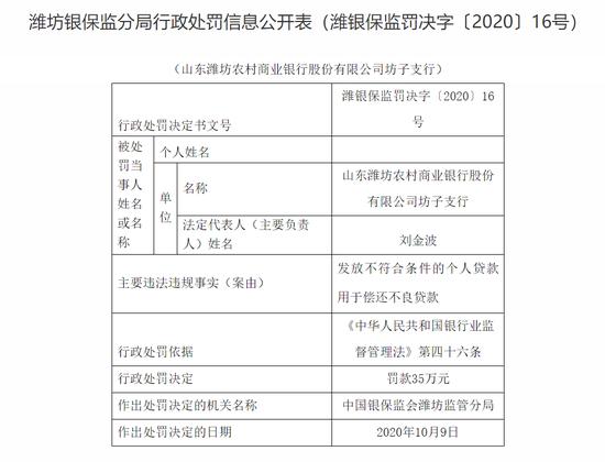 潍坊农商行坊子支行被罚35万:违规发放个人贷款用于偿还不良