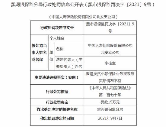 黑河银保监分局行政处罚信息公开表(黑市银保监罚决字〔2021〕9号)