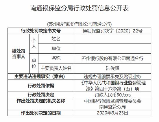 苏州银行南通分行被罚30万:违规办理银票承兑及贴现业务