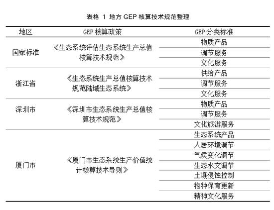 施懿宸:我国GEP核算进展及资本化路径分析