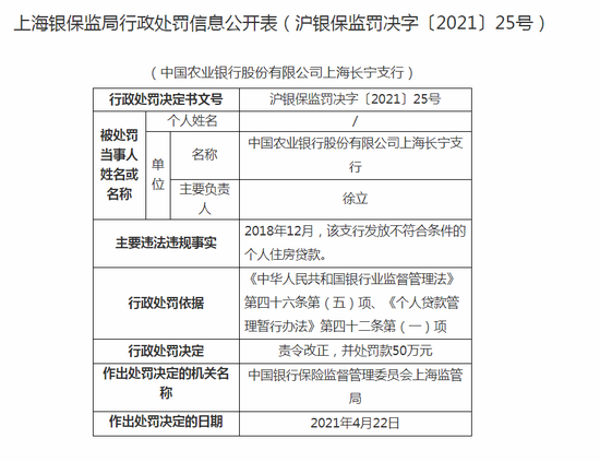 农业银行长宁支行被罚50万:发放不符合条件的个人住房贷款