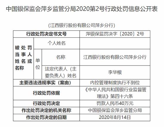 江西银行连遭罚单!因内控管理制度执行不到位被罚40万