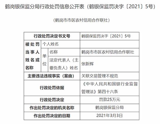 鹤岗市市区农信联社被罚55万:关联交易管理不规范