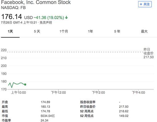 Facebook收盘后股价下跌近19%