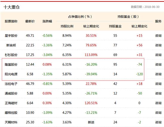 嘉實智能汽車股票二季度十大重倉股 數據來源:鳳凰彩票基金數據庫