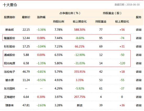 嘉實環保低碳股票 二季報前十大重倉股 數據來源:鳳凰彩票基金數據庫