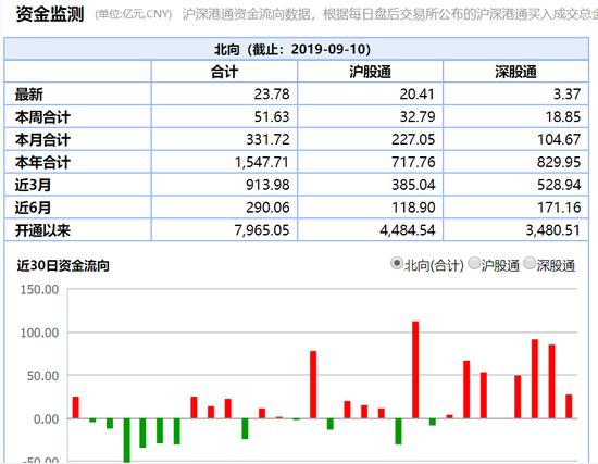 港股通(滬)凈流出2.32億 港股通(深)凈流入0.56億