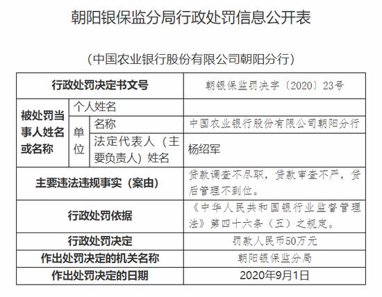 农行朝阳分行被罚50万:贷款审查不严