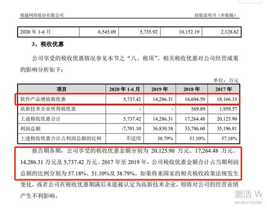 锐捷网络分拆上市 近四成盈利来自税收优惠