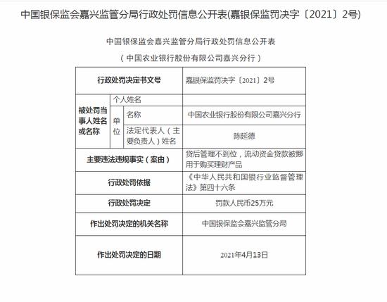 农业银行嘉兴分行被罚25万:贷后管理不到位