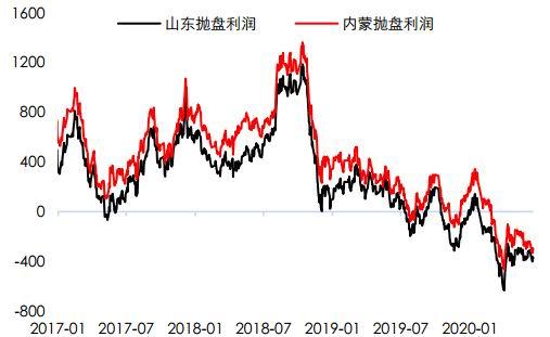中信期货:利空渐出尽 甲醇重心或逐步上移