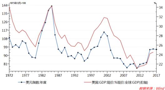 图2:美元指数(年均)美国名义GDP占全球名义GDP的比例变化高度一致