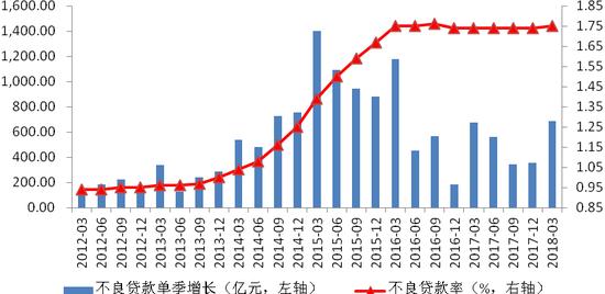 图1 不良贷款单季增幅同比保持稳定