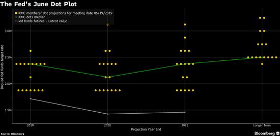 美聯儲6月點陣圖