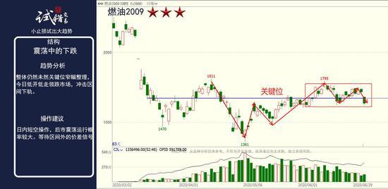 中粮期货 试错交易:6月30日市场观察