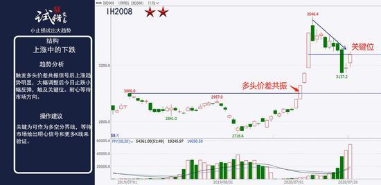 中粮期货  试错交易:7月21日市场观察