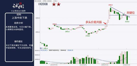 中粮期货  试错交易:7月27日市场观察