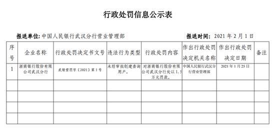 浙商银行武汉分行被罚1.5万:未经审批创建查询用户