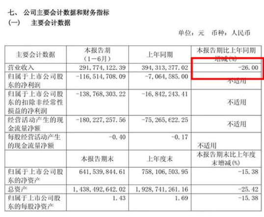 *ST椰岛净利减少1500% 主营中高档酒类营业暴跌90%