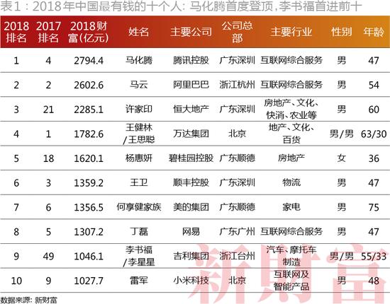 2018新财富500富人榜发布:马化腾马云许家印位列前