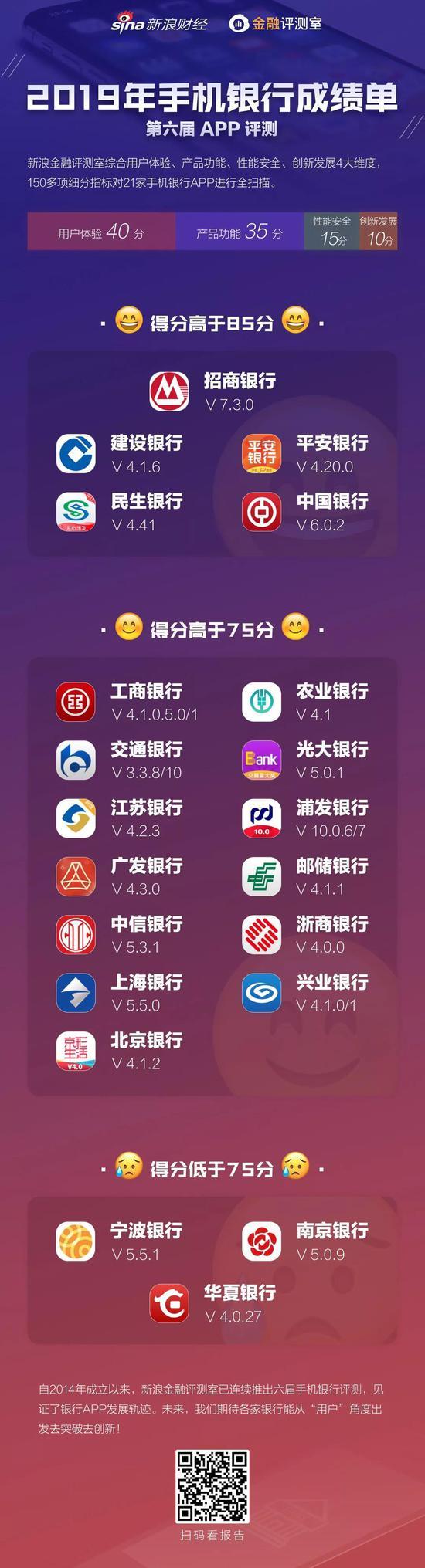 2019年手机银行APP成绩单,请查收!