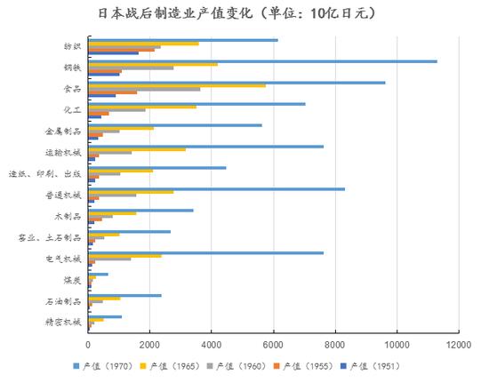 资料来源:[日]中央大学经济研究所:《战后日本经济》,创见研究院