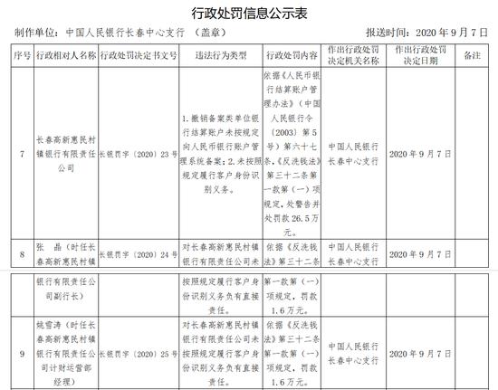 长春高新惠民村镇银行被罚26.5万:未按照规定识别客户身份