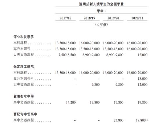 贺阳教育赴港IPO:扩张致现金流吃紧 2019年剥离两所学校