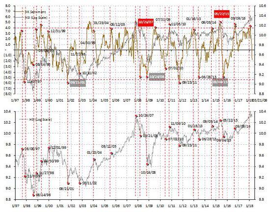 图表三:市场情绪继续回落,但是风险和回报仍然不匹配