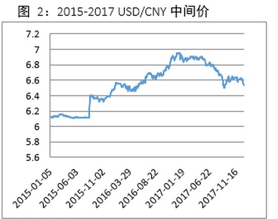 数据来源:中国外汇交易中心,瀚德金融科技研究院