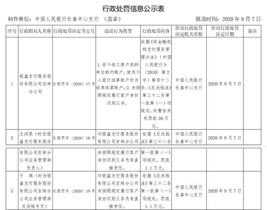 银盛支付被罚26万:未按照规定履行客户身份识别义务