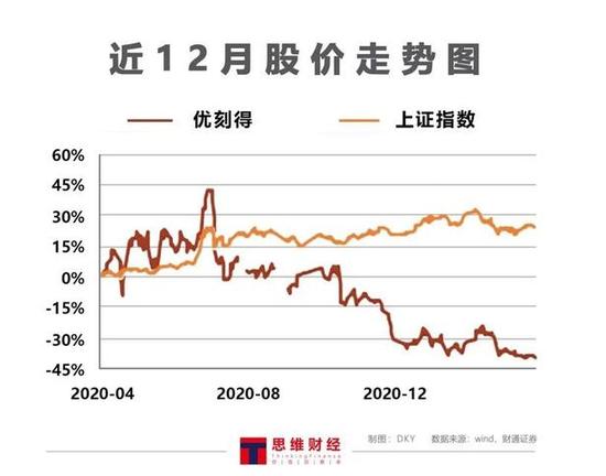 优刻得上市后三度被问询:成本暴涨 如何挽救下挫的市场?