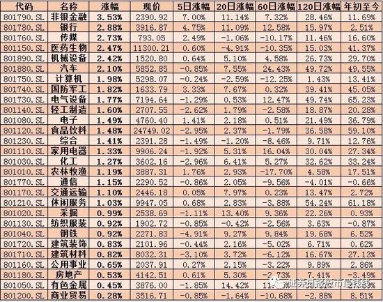 """12月A股上演""""开门红"""" 三大新气象透露投资新机遇"""