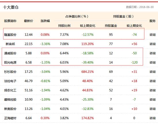 嘉實新能源新材料股票A二季度十大重倉股 數據來源:鳳凰彩票基金數據庫