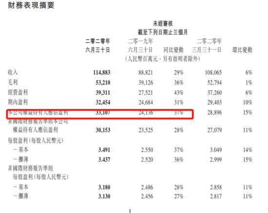 腾讯业绩8大亮点:营收净利超预期 现金净额72亿元