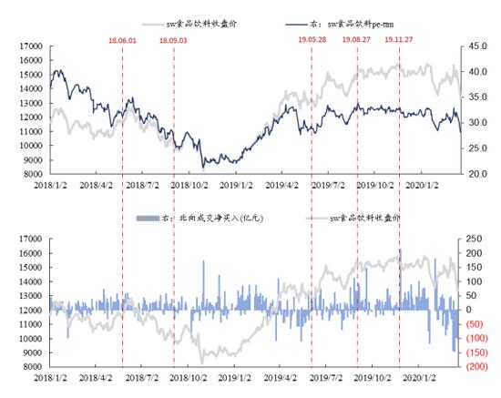 东吴证券:北向资金流入or流出 如何布局食品板块(