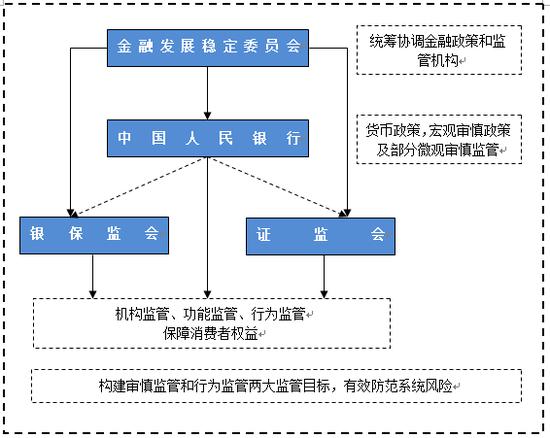 """图1:""""一委一行两会""""金融监管框架"""