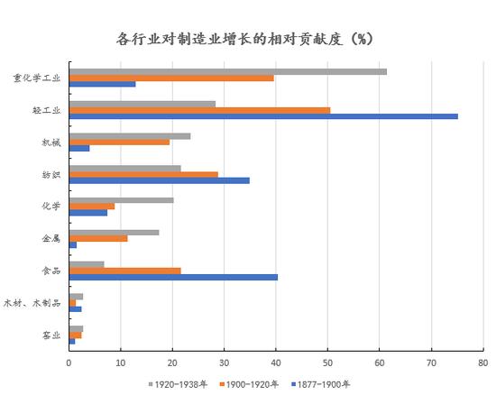 数据来源:[日]南亮进:《日本经济发展》,创见研究院