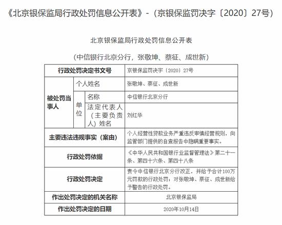 中信银行北京分行被罚100万:自查报告中隐瞒重要事实
