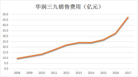 华润三九1年销售费47亿元:下属公司污水排放超标遭罚