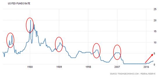 图:1970年至今美国联邦基金利率变化情况