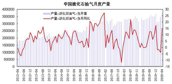 瑞达期货:供应增加需求转淡 LPG趋于区间震荡走势