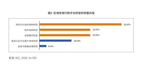 中国区域性银行数字化转型白皮书:区域银行最关注的技术是大数据