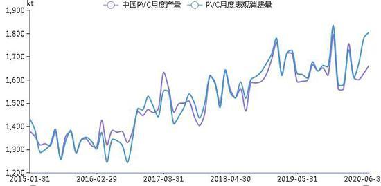 云晨期货:PVC:上行动力难以维系 提供逢高做空机会