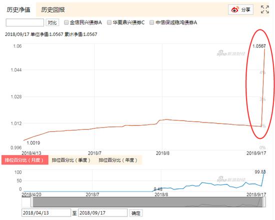汇安稳裕债券基金异动:暴涨4.59% 疑似遭遇大额赎回