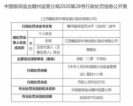 """江西赣县农商行被罚25万:贷款""""三查""""不到位"""