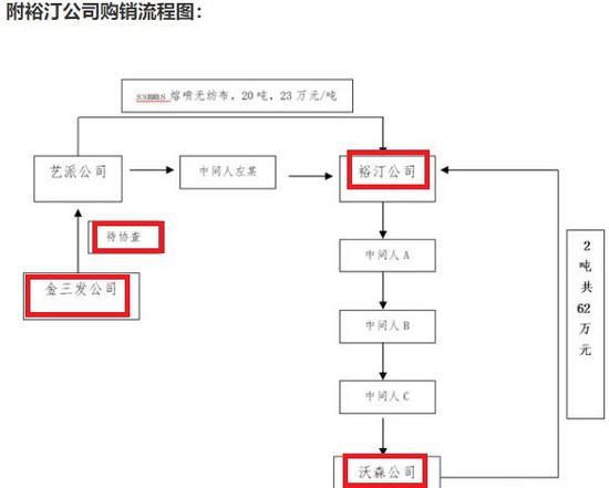 """优全护理IPO前突击分红 子公司深陷质检报告""""罗生门"""""""
