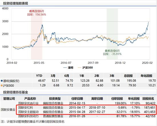 国联安科技创新发行:TMT捕手潘明掌舵 年化回报19.7%